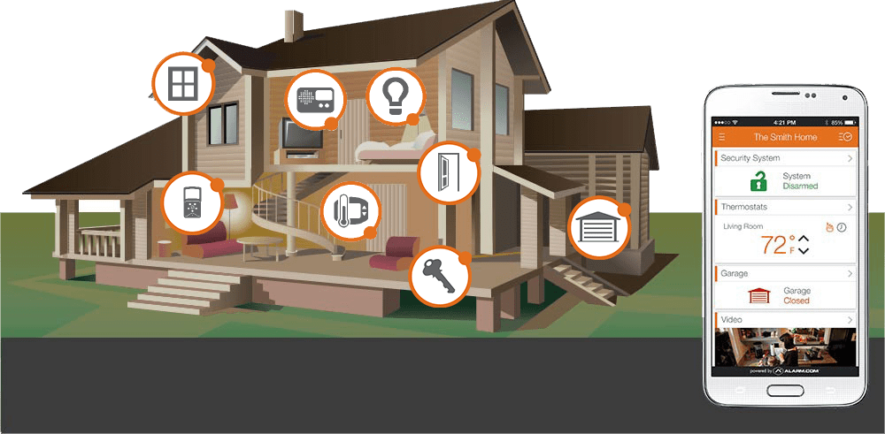 Home Automation Secure And Smart